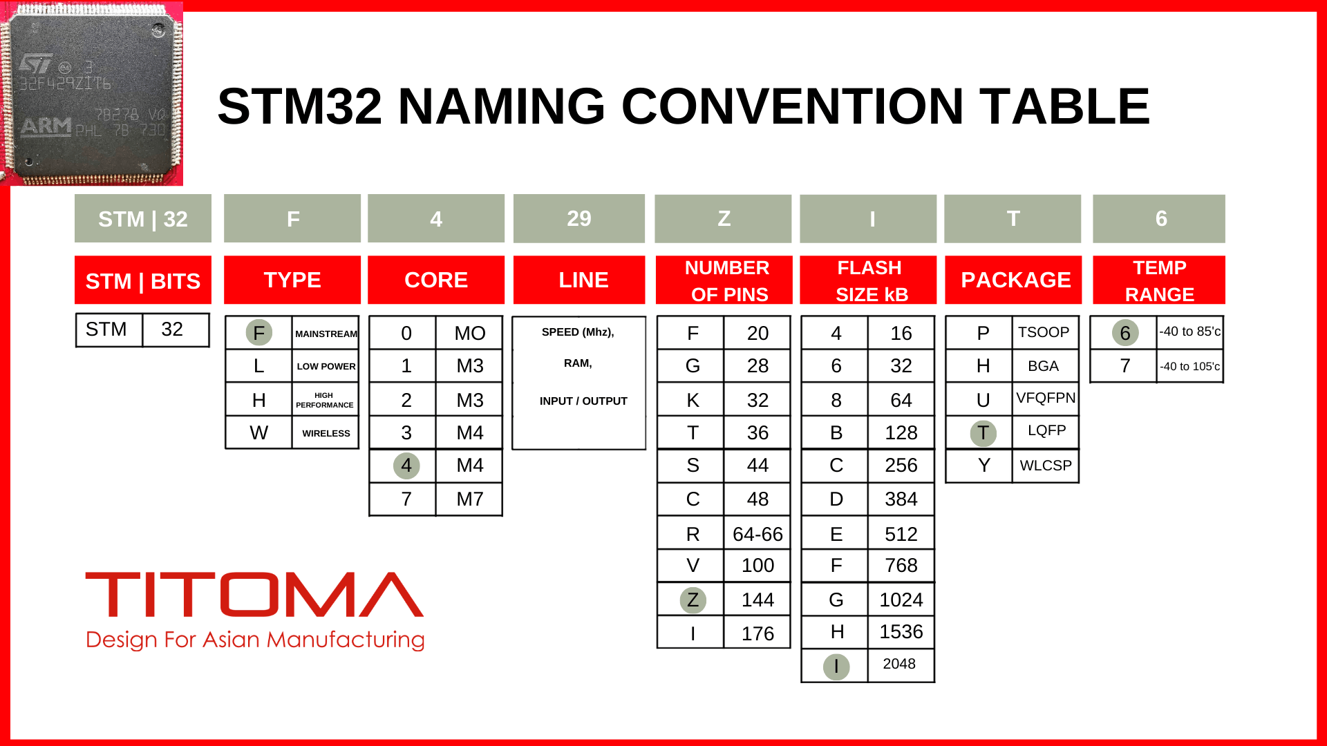 STM32 numbers meaning table
