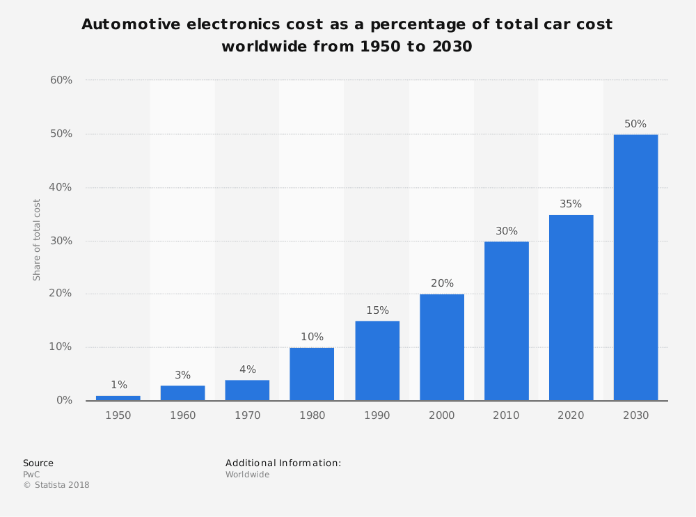 electronic components for electric cars continues to rise