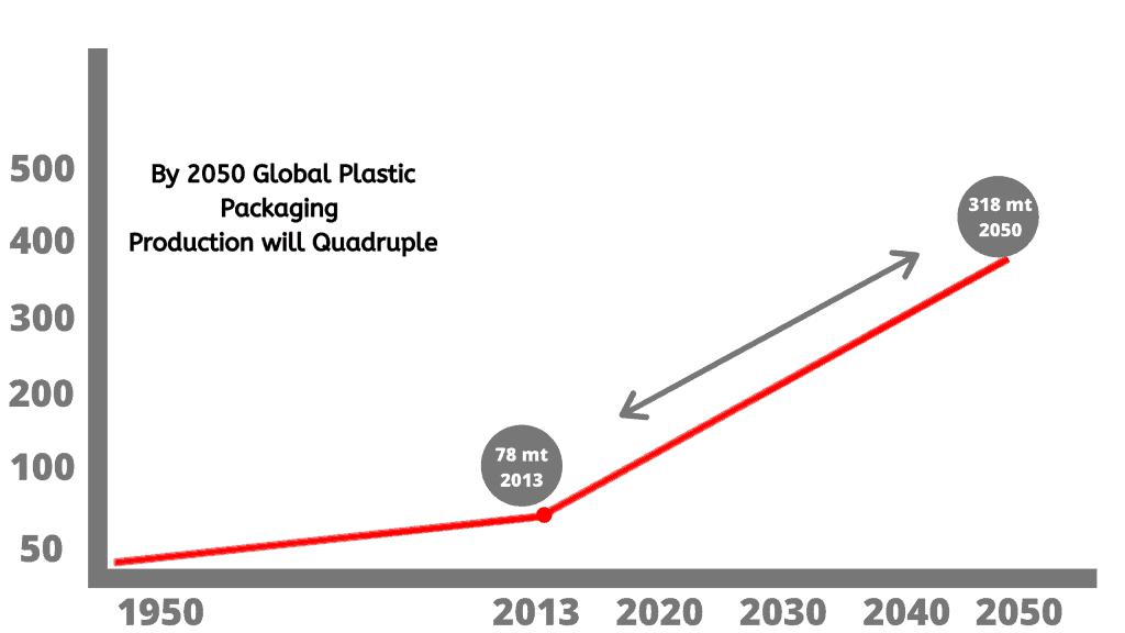 Increase in plastic packaging