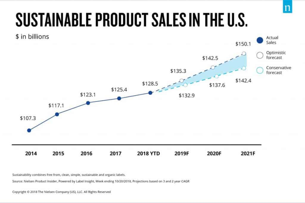 SustainableProduct sales and the benefits of green packaging