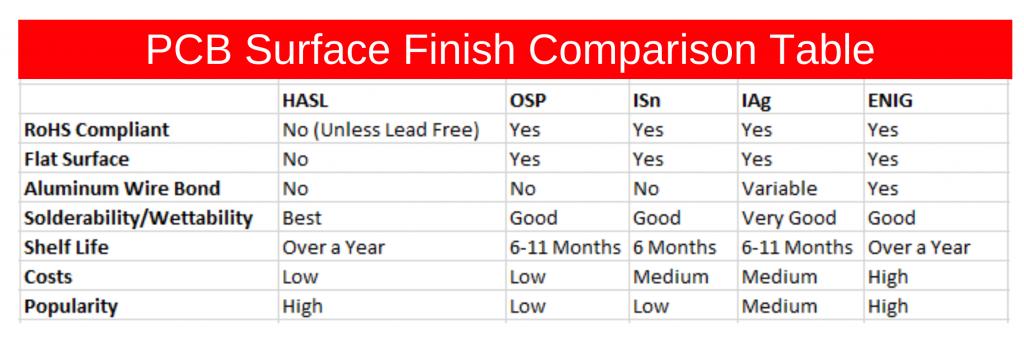 Comparison Table PCB finish
