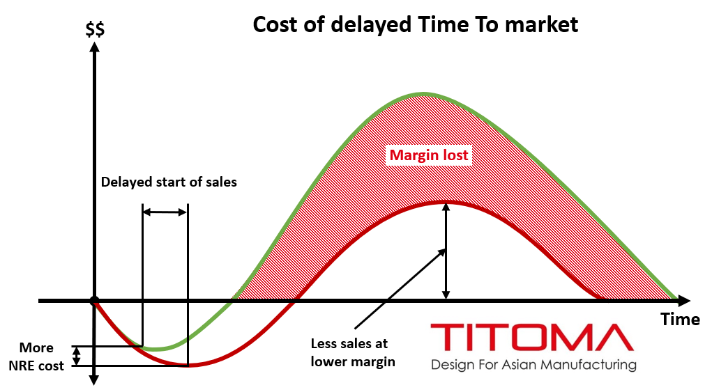 Graph Time to Market delayed cost