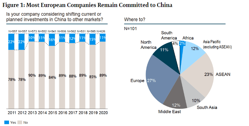 moving out of china European Companies