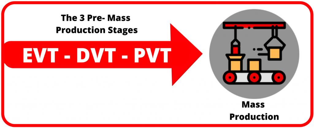 EVT DVT PVT Process explained