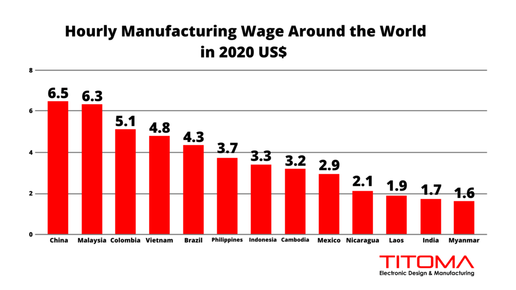 Hourly Manufacturing Wage around the world - China is no longer Cheap