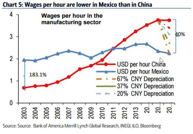 Mexico labor cost is cheaper than China's
