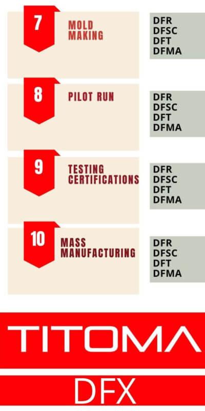 What is DFX
