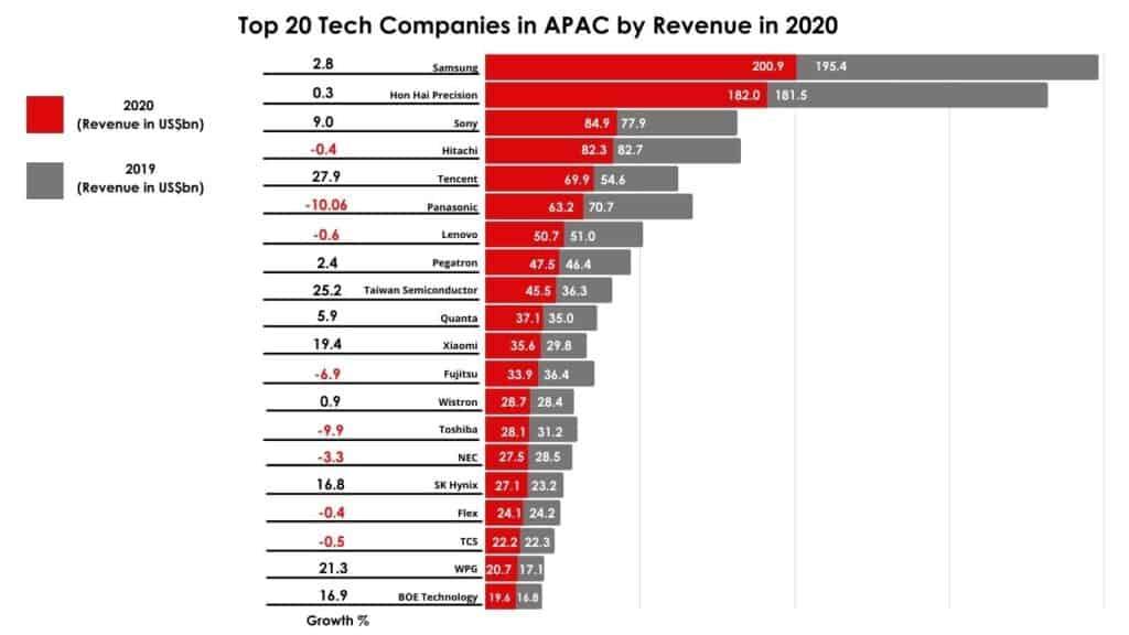 top electronics companies Asia