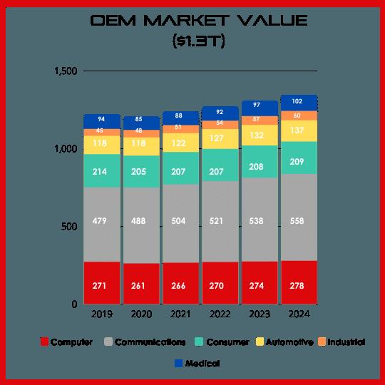 OEM Sales