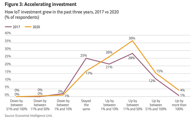iot investment 2017-2020