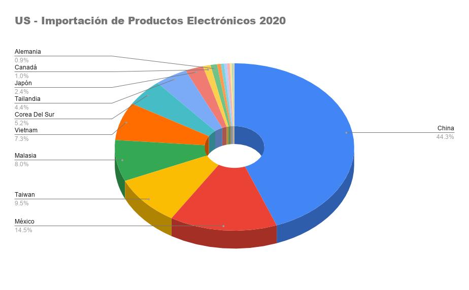 US - Importación de Productos Electrónicos 2020