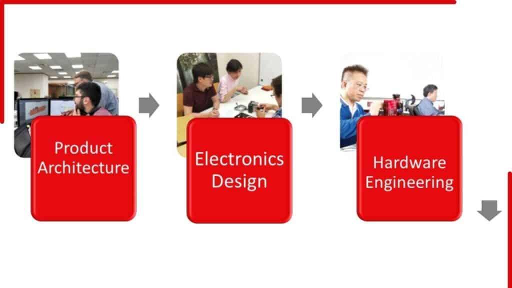 electronics manufacturing process flowchart