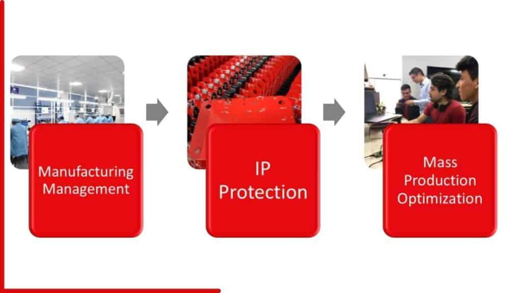 electronics manufacturing process flowchart 3