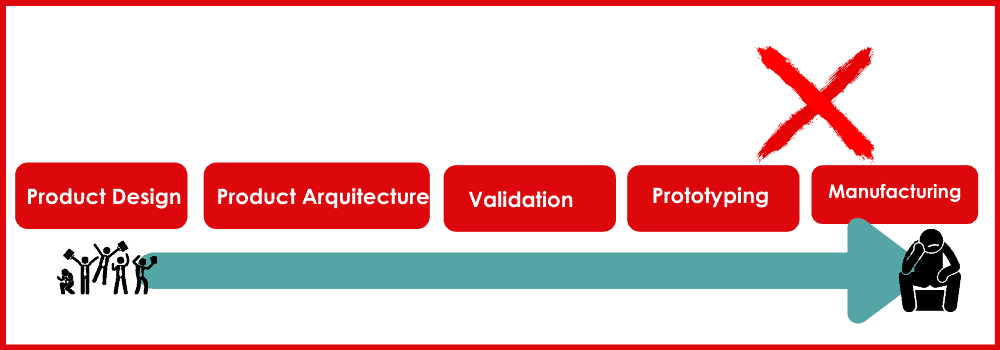 NPI New Product Introduction Process in a straight line