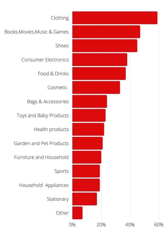 products most purchased online